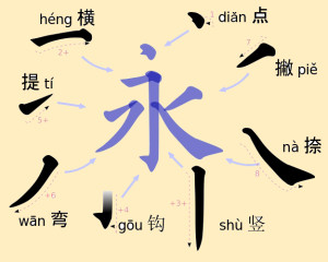 The Eight Strokes of Han Characters