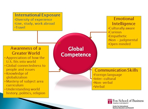 How globally competent are you?