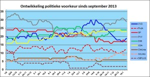 Popularity of Dutch politicalparties in last 16 months