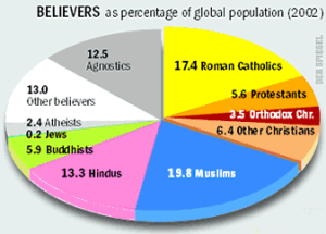 pie chart world religions